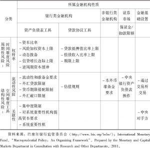 表1-3 宏观审慎监管工具分类