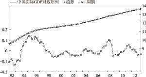 图3-7 中国GDP的HP滤波分析