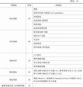 附表6 《国家风险指数》评估指标