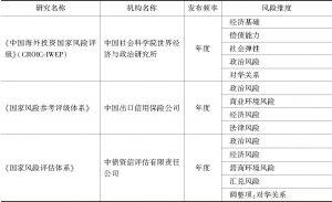 附表7 国家风险国内研究信息汇总
