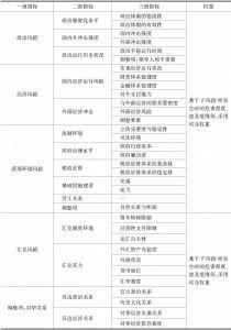 附表10 《国家风险评估体系》风险指标