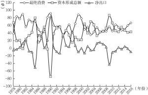 图1-1 中国三大需求对经济增长的贡献率
