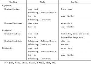 表8-1 学习和测试阶段类比词对举例