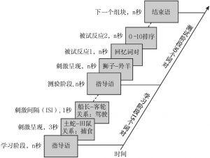 图8-1 RWCR范式的流程
