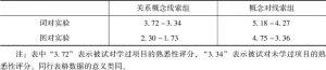 表8-7 词对实验与图对实验的平均熟悉性评分