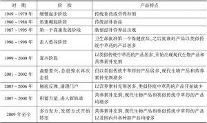 表1 中国保健食品产业发展历程