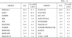 表9 不同购买目的的功能选择情况
