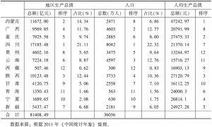表3 西部各省市区2010年经济总量及人口指标
