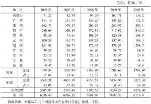 表1 西部医药制造业总资产及与全国和东部比较