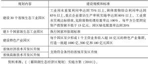 表2 鄱阳湖生态经济区工业园区建设规划