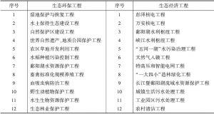 表3 鄱阳湖生态经济区重大生态环保与生态经济工程