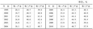 表2 1999~2010年湖北省三次产业比例
