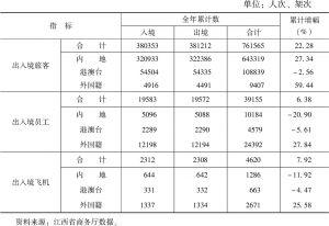 表7 2018年南昌航空口岸出入境情况统计