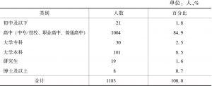 表7 被调查公众的受教育程度