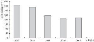 图2 2013~2017年卡塔尔年人均国内生产总值