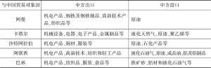 表14 海湾发达经济体与中国的双边贸易结构