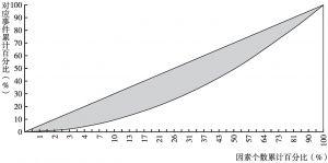 图1 Lorenz曲线分析模型
