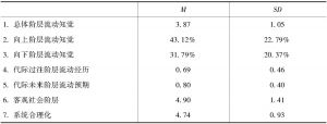 表2 各变量描述性统计(= 457)
