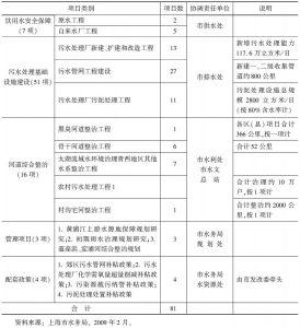 表1 第四轮环保三年行动计划(2009~2011年)水环境治理与保护专项责任分工
