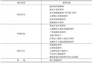 表1-3 2010年影响比较大的公共卫生类舆情热点事件列表
