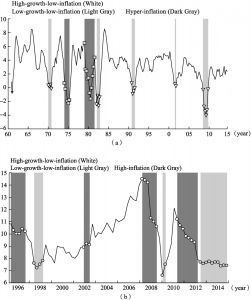 Figure 2 The Business Cycle Regimes of China and the US