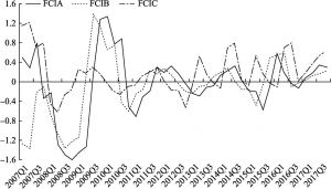 Figure 2 Chart of the FCIA, FCIB, and FCIC Trends in China