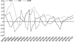 Figure 3 Relation Schemas for the FCI, CPI, and GDP in China