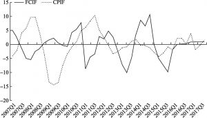 Figure 4 Chart of the FCIF and CPIF Trends in China