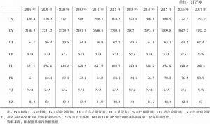 表9-1 上合组织成员国一次能源的消耗量
