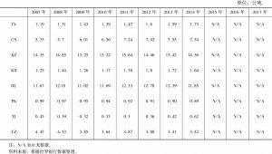 表9-2 上合组织成员国人均二氧化碳的排放量