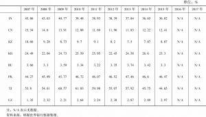 表9-3 上合组织成员国可再生能源在能源消费中的比例