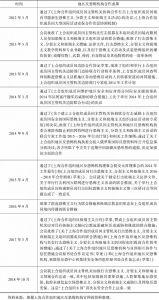 表6-6 上海合作组织出台的安全合作文件