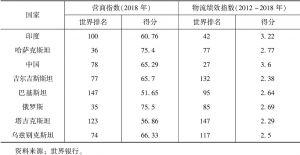表7-1 上合组织成员国的营商指数和物流绩效指数