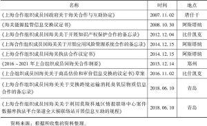 表7-2 上合组织成员国海关合作草案或协议