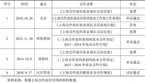 表7-4 历届上合组织农业部长会议合作成果