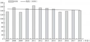 图7-1 2007~2018年FFPI变化情况