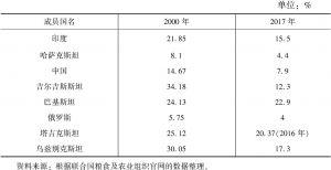 表7-5 上合组织成员国农业占国内生产总值的比重