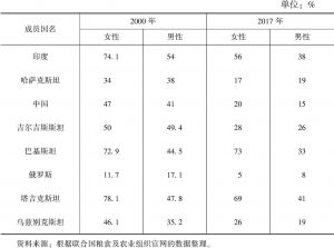 表7-6 上合组织成员国农村人口比重