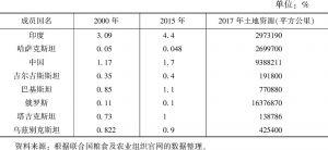 表7-8 上合组织成员国永久性耕地占全国土地资源的比例