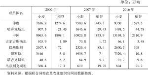表7-9 上合组织成员国小麦和稻谷产量