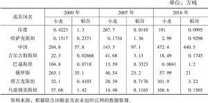 表7-10 上合组织成员国小麦和稻谷进口量