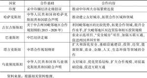 表7-17 中国与上合组织成员国间的地方合作