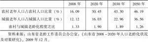 表1-2 山东省农村和城镇人口老龄化趋势