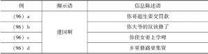 表4-4 告知性话语例(96)a~d的话语构成