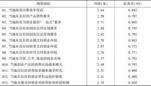 表2 农民工返乡创业环境初始描述与推断(N=2718)