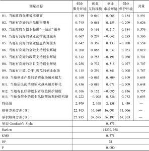 表3 农民工返乡创业环境的因子分析(N=2718)
