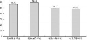 图2 农民工返乡创业环境的因子得分