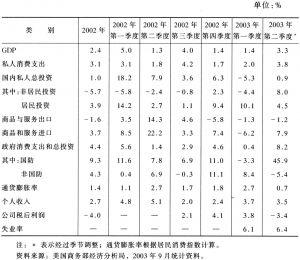 表1 2002~2003年美国经济主要指标(按年率计算,包括季节调整)