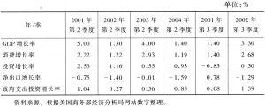 表1 对实际GDP增长的贡献率