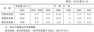 表1 1990~2002年世界贸易增长情况